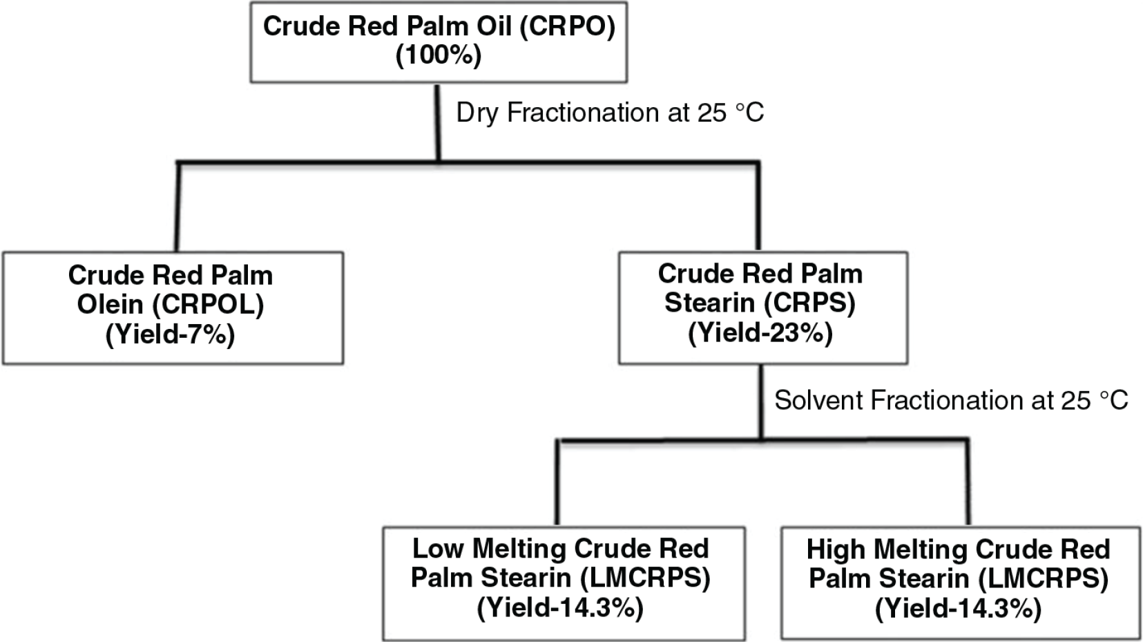 Physico chemical characteristics and nutraceutical distribution of figure 1 schematic diagram for the preparation of different fractions from crude palm oil nvjuhfo Image collections