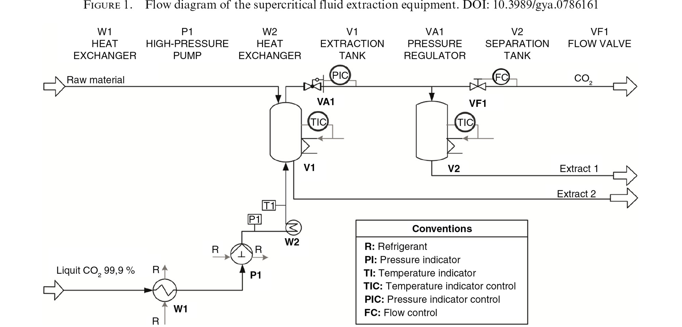 Supercritical CO 2 extraction of oil and omega 3 concentrate from