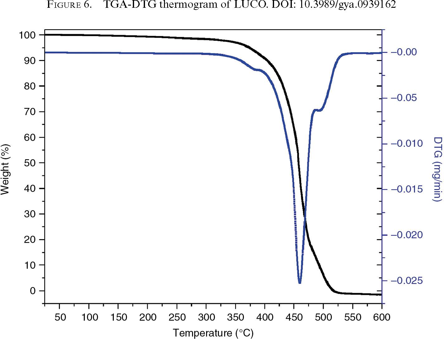 Characterization of Leucaena ( Leucaena leucephala ) oil by