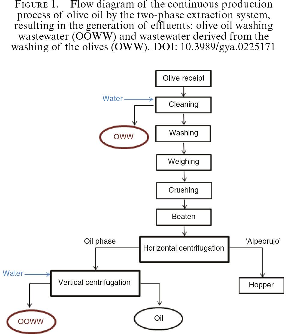 Comparison between different liquid-liquid and solid phase methods