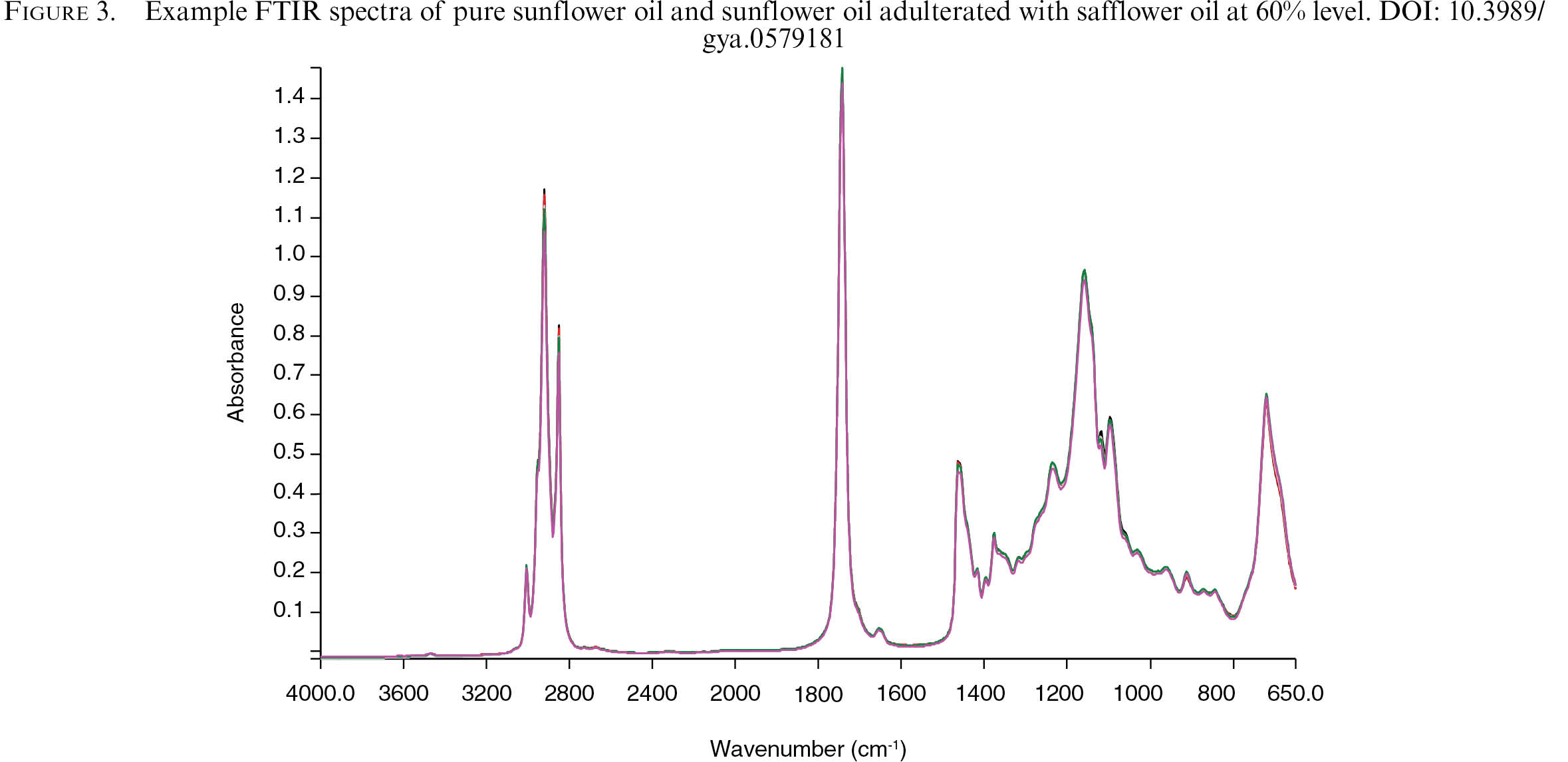 Mid-infrared spectroscopic detection of sunflower oil
